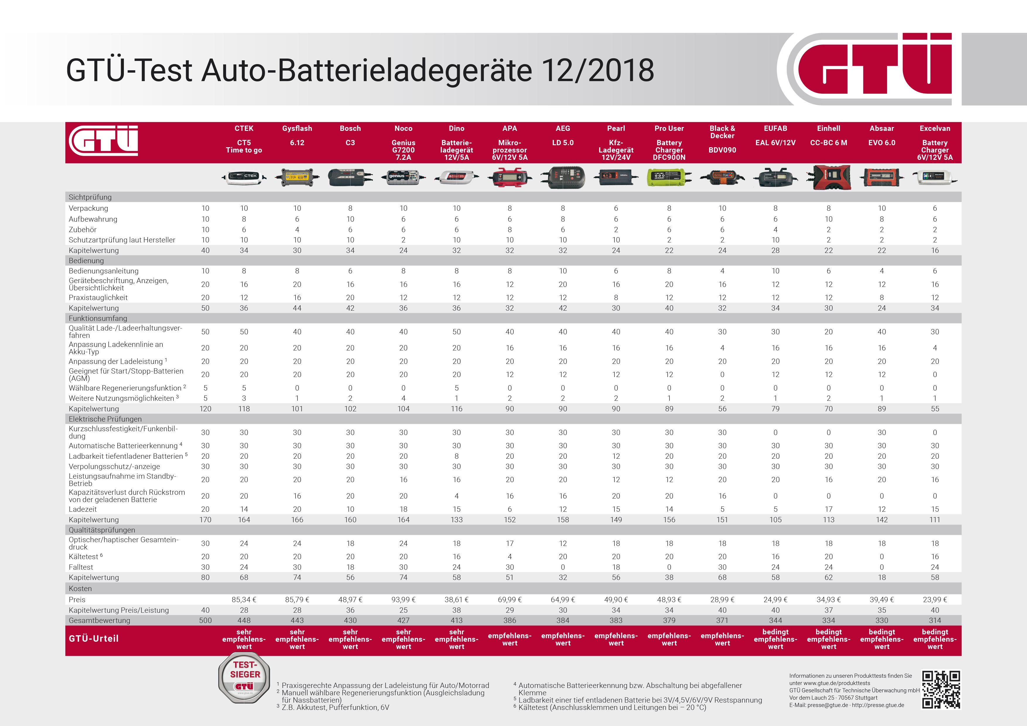 GTÜ Autobatterieladegerättest